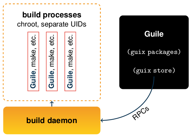 Software is built by the Guix daemon in isolation